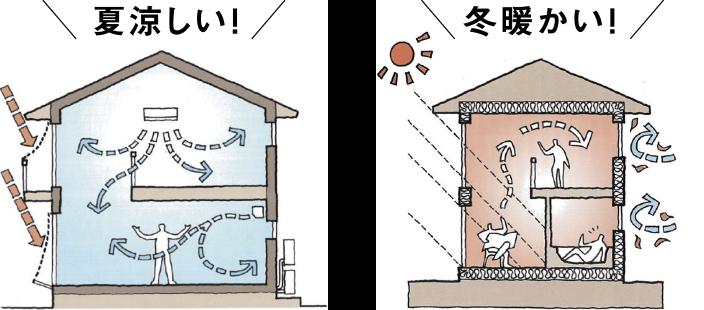 次世代省エネ基準住宅よりも「高気密・高断熱」だから、年中適温&家中快適!
