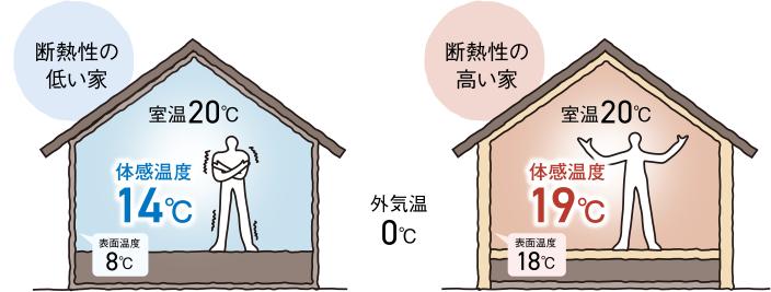 高気密・高断熱の指標に見る「cocochi」の実力
